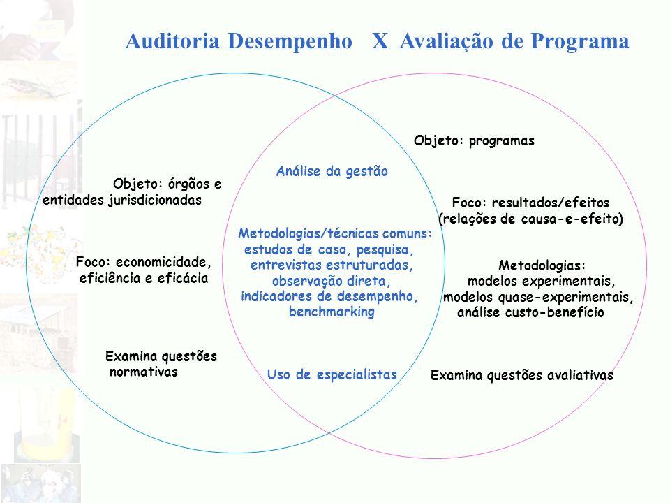 Auditoria Desempenho X Avaliação de Programa Análise da gestão Metodologias/técnicas comuns: estudos de caso, pesquisa, entrevistas estruturadas, obse