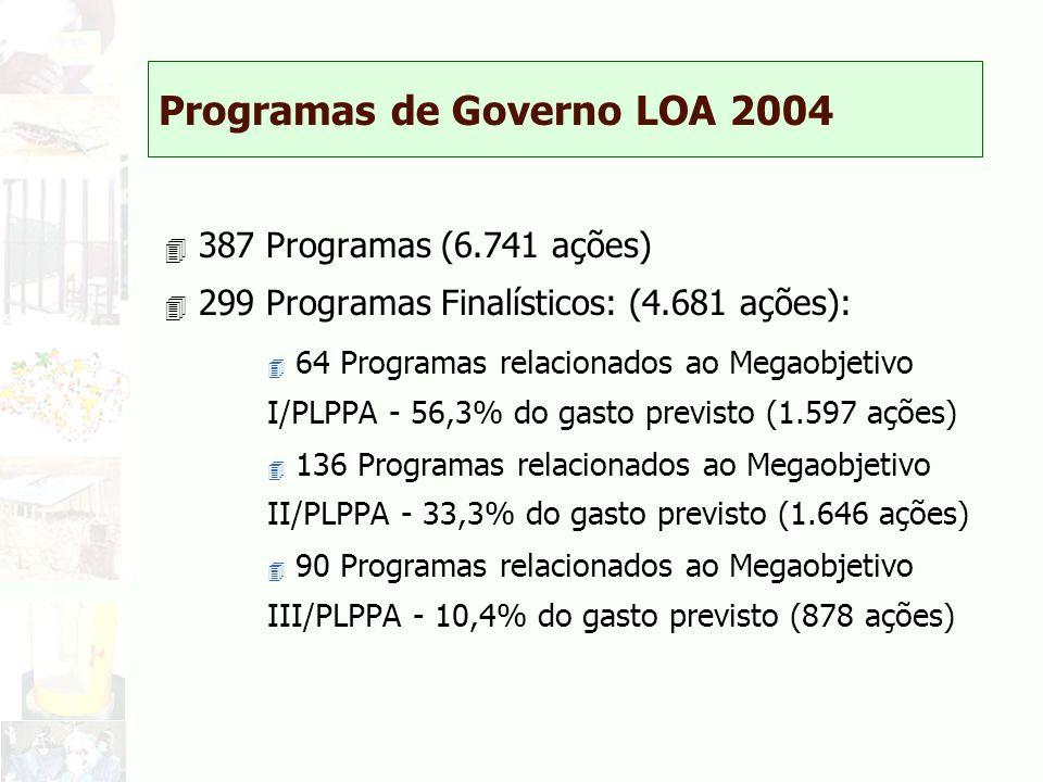 Programas de Governo LOA 2004 4 387 Programas (6.741 ações) 4 299 Programas Finalísticos: (4.681 ações): 4 64 Programas relacionados ao Megaobjetivo I