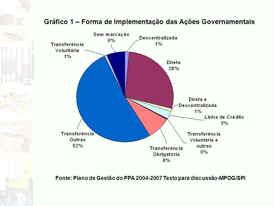 Gráfico 1 – Forma de Implementação das Ações Governamentais Fonte: Plano de Gestão do PPA 2004-2007 Texto para discussão-MPOG/SPI
