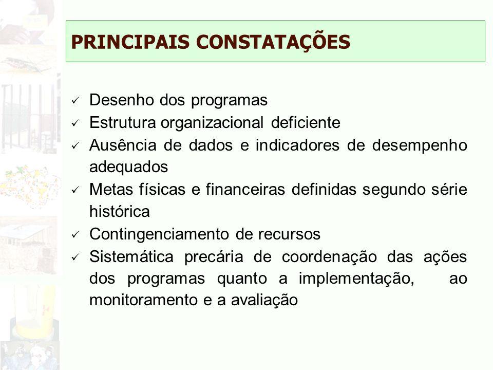 PRINCIPAIS CONSTATAÇÕES Desenho dos programas Estrutura organizacional deficiente Ausência de dados e indicadores de desempenho adequados Metas física
