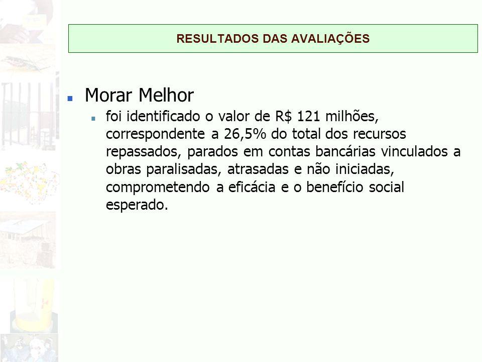 RESULTADOS DAS AVALIAÇÕES n Morar Melhor n foi identificado o valor de R$ 121 milhões, correspondente a 26,5% do total dos recursos repassados, parado