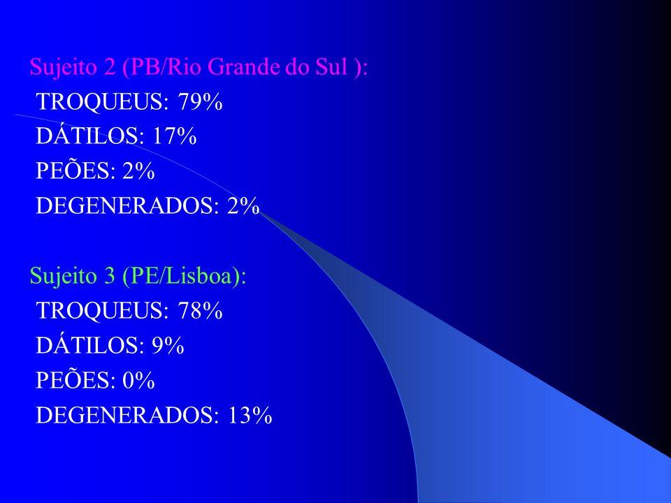 Sujeito 2 (PB/Rio Grande do Sul ): TROQUEUS: 79% DÁTILOS: 17% PEÕES: 2% DEGENERADOS: 2% Sujeito 3 (PE/Lisboa): TROQUEUS: 78% DÁTILOS: 9% PEÕES: 0% DEG