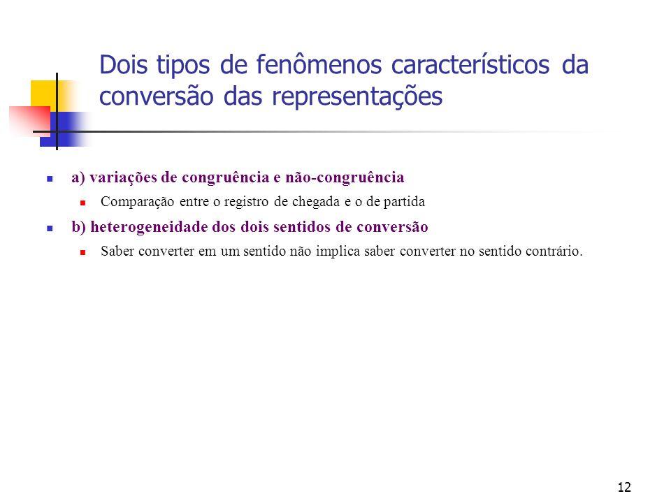 12 a) variações de congruência e não-congruência Comparação entre o registro de chegada e o de partida b) heterogeneidade dos dois sentidos de convers