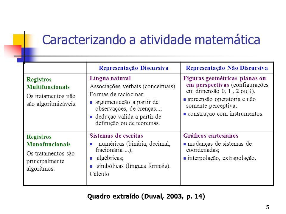 5 Representação DiscursivaRepresentação Não Discursiva Registros Multifuncionais Os tratamentos não são algoritmizáveis. Língua natural Associações ve