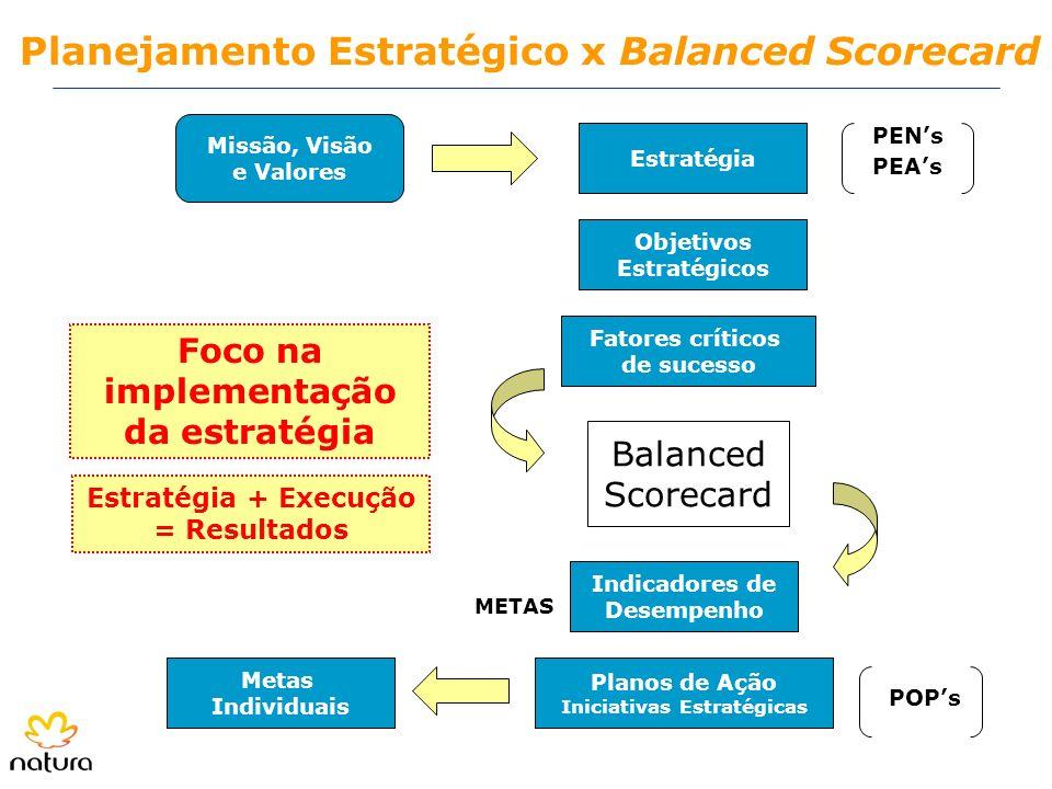 Planejamento Estratégico x Balanced Scorecard Missão, Visão e Valores Estratégia Objetivos Estratégicos Fatores críticos de sucesso Indicadores de Des