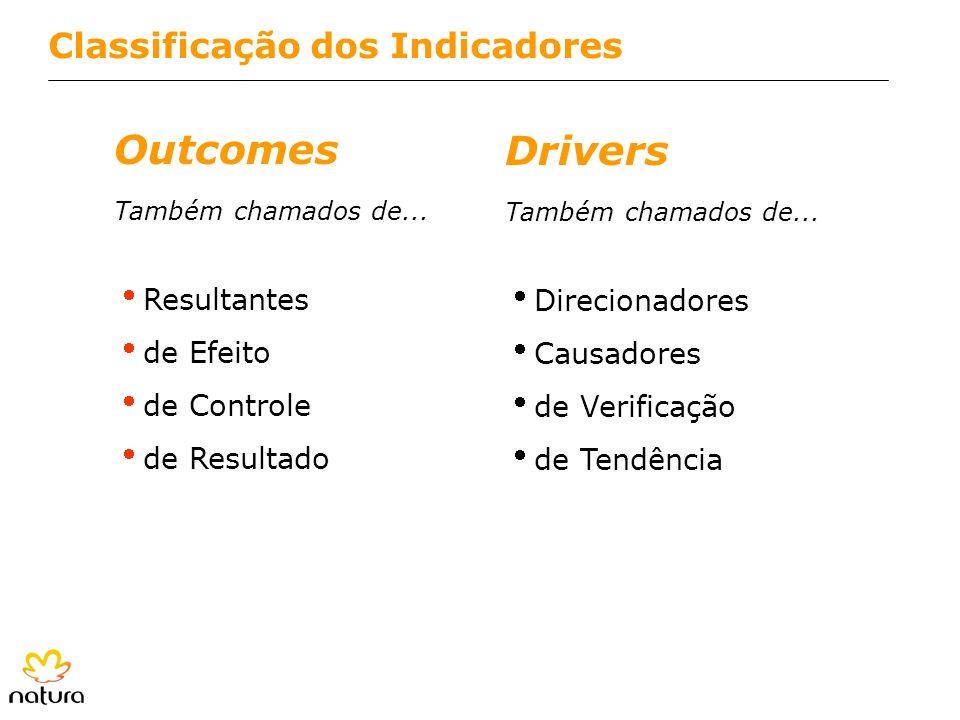 Classificação dos Indicadores Resultantes de Efeito de Controle de Resultado Direcionadores Causadores de Verificação de Tendência Outcomes Drivers Ta