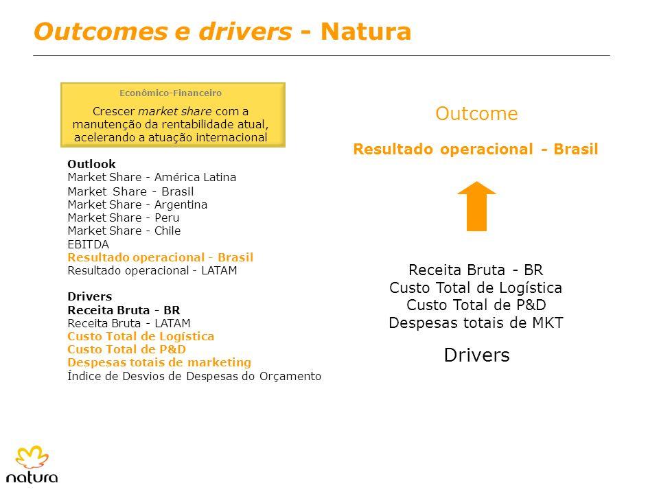 Outcomes e drivers - Natura Econômico-Financeiro Crescer market share com a manutenção da rentabilidade atual, acelerando a atuação internacional Outl