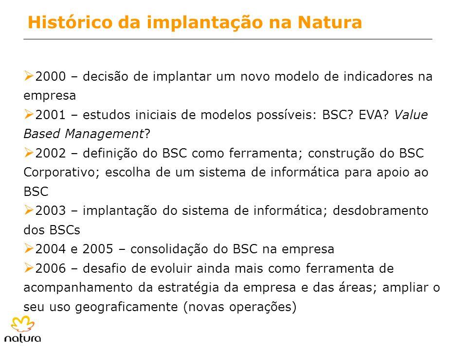 Ø 2000 – decisão de implantar um novo modelo de indicadores na empresa Ø 2001 – estudos iniciais de modelos possíveis: BSC? EVA? Value Based Managemen