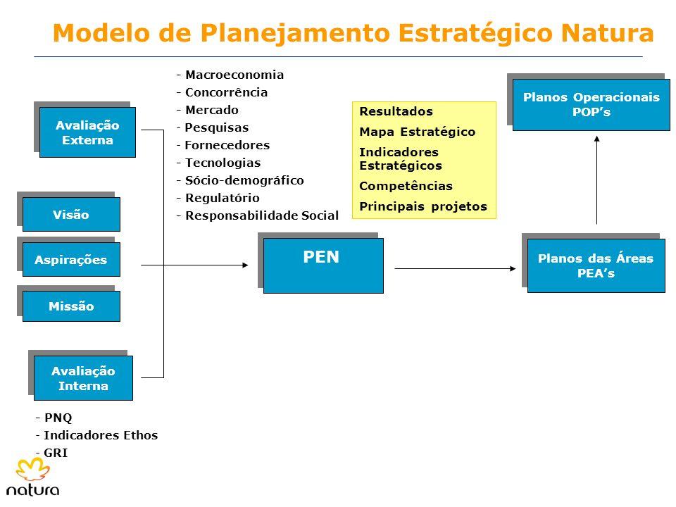 - PNQ - Indicadores Ethos - GRI Planos das Áreas PEAs Planos das Áreas PEAs Planos Operacionais POPs Planos Operacionais POPs - Macroeconomia - Concor