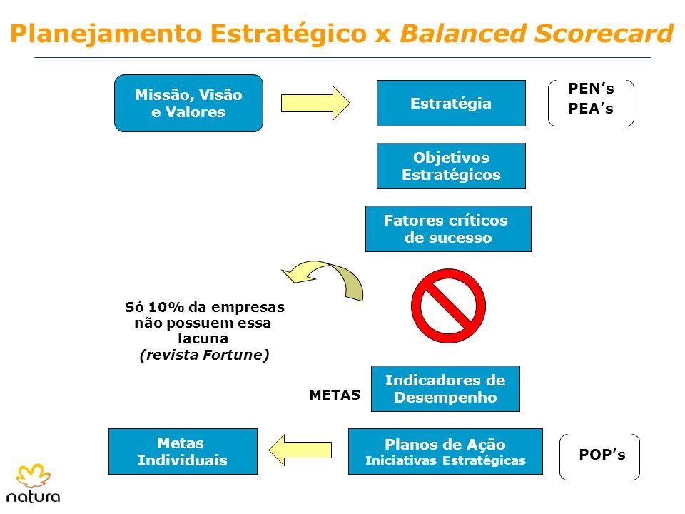 Planejamento Estratégico x Balanced Scorecard Missão, Visão e Valores Estratégia Objetivos Estratégicos Fatores críticos de sucesso Só 10% da empresas
