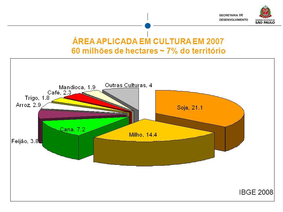ÁREA APLICADA EM CULTURA EM 2007 60 milhões de hectares ~ 7% do território IBGE 2008