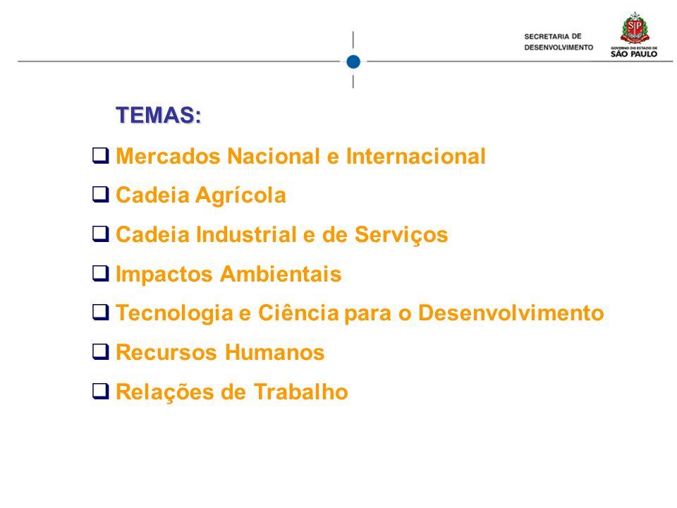 TEMAS: Mercados Nacional e Internacional Cadeia Agrícola Cadeia Industrial e de Serviços Impactos Ambientais Tecnologia e Ciência para o Desenvolvimen