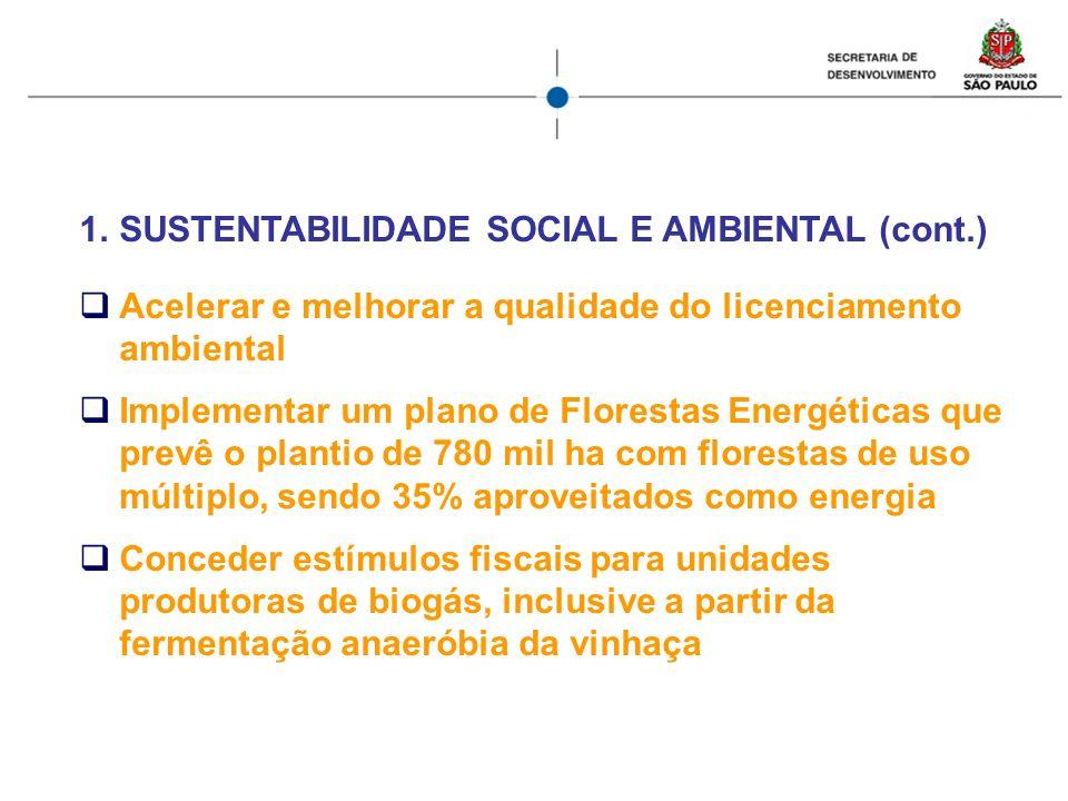 1.SUSTENTABILIDADE SOCIAL E AMBIENTAL (cont.) Acelerar e melhorar a qualidade do licenciamento ambiental Implementar um plano de Florestas Energéticas