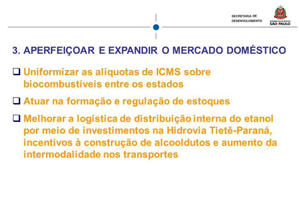 3.APERFEIÇOAR E EXPANDIR O MERCADO DOMÉSTICO Uniformizar as alíquotas de ICMS sobre biocombustíveis entre os estados Atuar na formação e regulação de