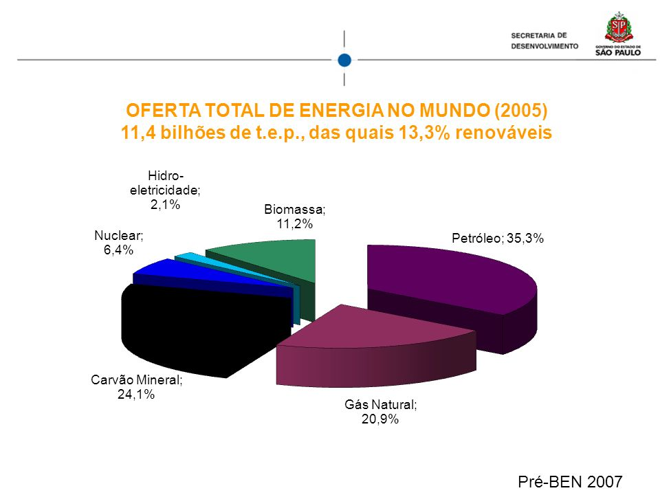 OFERTA TOTAL DE ENERGIA NO MUNDO (2005) 11,4 bilhões de t.e.p., das quais 13,3% renováveis Pré-BEN 2007