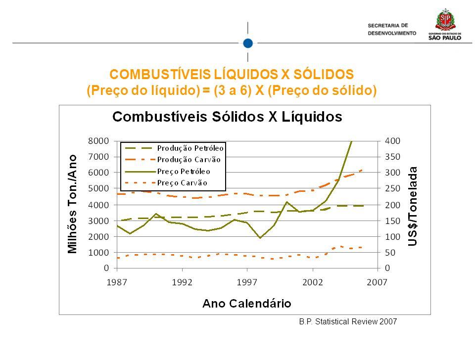 COMBUSTÍVEIS LÍQUIDOS X SÓLIDOS (Preço do líquido) = (3 a 6) X (Preço do sólido) B.P. Statistical Review 2007