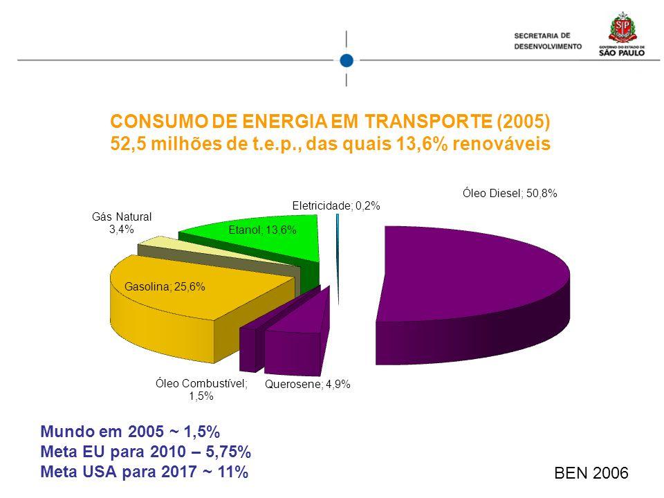 CONSUMO DE ENERGIA EM TRANSPORTE (2005) 52,5 milhões de t.e.p., das quais 13,6% renováveis BEN 2006 Mundo em 2005 ~ 1,5% Meta EU para 2010 – 5,75% Met
