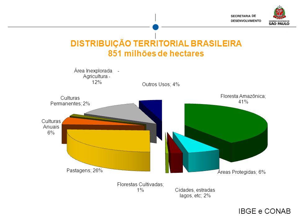 IBGE e CONAB DISTRIBUIÇÃO TERRITORIAL BRASILEIRA 851 milhões de hectares