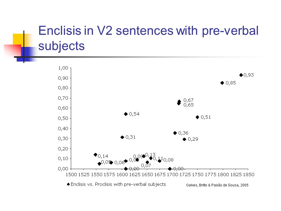 Enclisis in V2 sentences with pre-verbal subjects