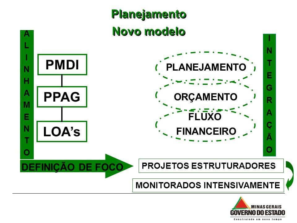 Planejamento Novo modelo Planejamento Novo modelo ALINHAMENTOALINHAMENTO INTEGRAÇÃOINTEGRAÇÃO PPAG PMDI LOAs PLANEJAMENTO ORÇAMENTO FLUXO FINANCEIRO P
