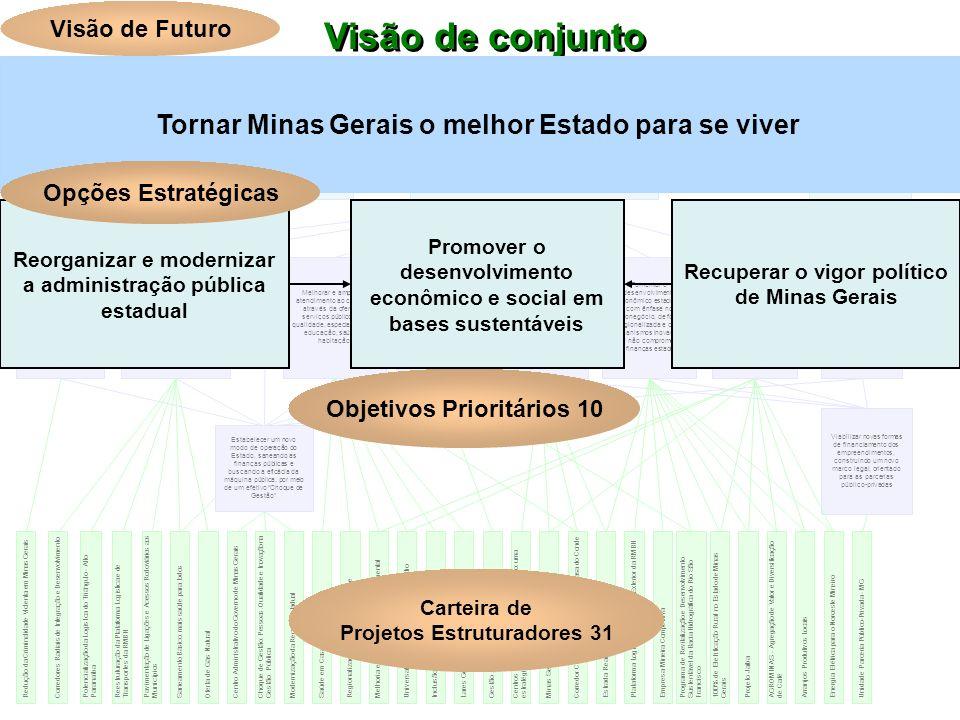 Visão de conjunto Visão de Futuro Objetivos Prioritários 10 Carteira de Projetos Estruturadores 31 Tornar Minas Gerais o melhor Estado para se viver P