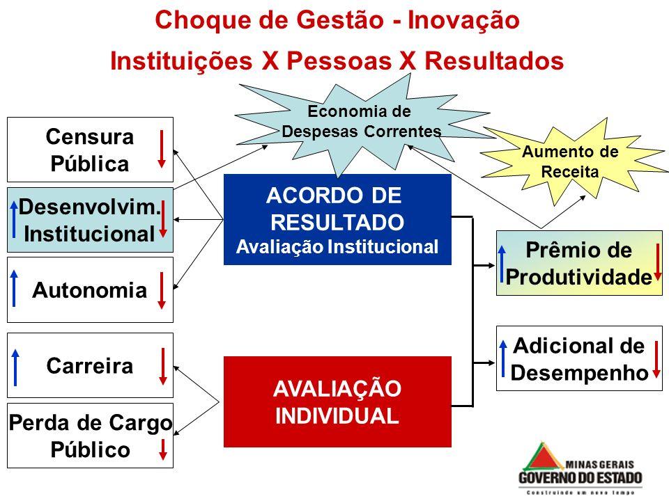 Choque de Gestão - Inovação Instituições X Pessoas X Resultados ACORDO DE RESULTADO Avaliação Institucional AVALIAÇÃO INDIVIDUAL Perda de Cargo Públic
