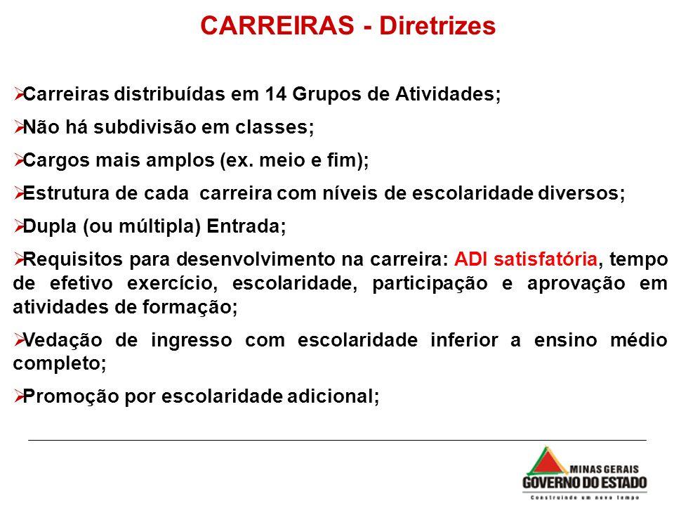 Carreiras distribuídas em 14 Grupos de Atividades; Não há subdivisão em classes; Cargos mais amplos (ex. meio e fim); Estrutura de cada carreira com n
