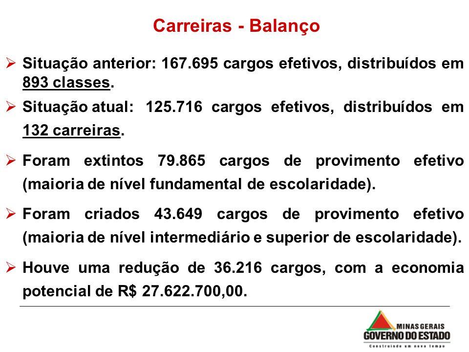 Carreiras - Balanço Situação anterior: 167.695 cargos efetivos, distribuídos em 893 classes. Situação atual: 125.716 cargos efetivos, distribuídos em