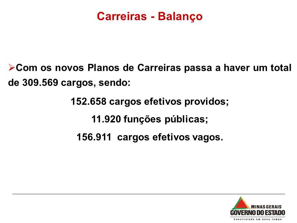 Carreiras - Balanço Com os novos Planos de Carreiras passa a haver um total de 309.569 cargos, sendo: 152.658 cargos efetivos providos; 11.920 funções