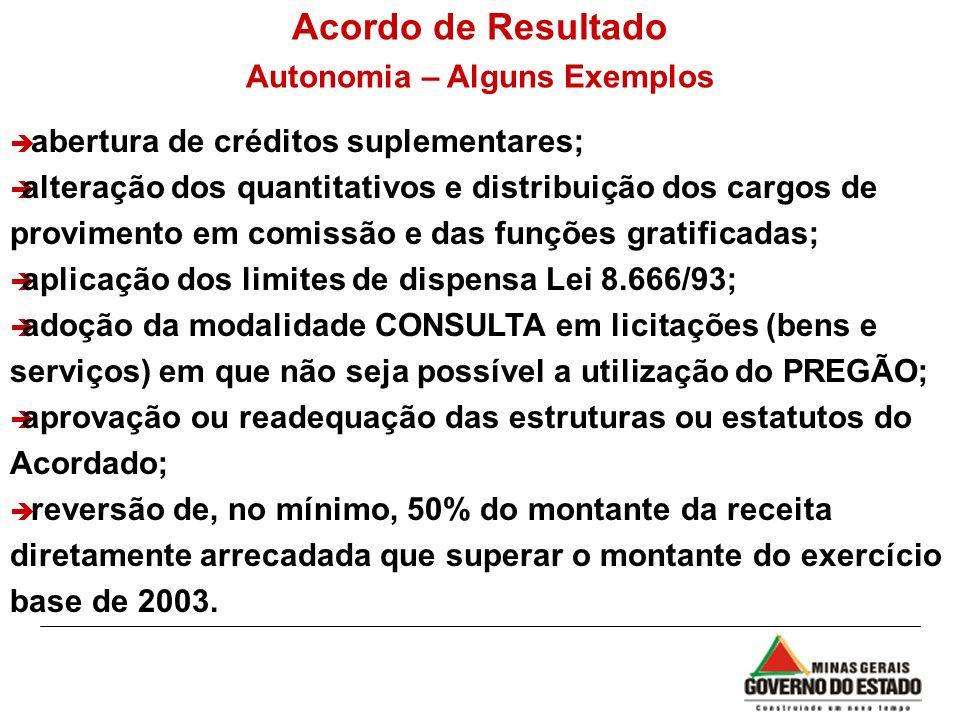 Acordo de Resultado Autonomia – Alguns Exemplos è abertura de créditos suplementares; è alteração dos quantitativos e distribuição dos cargos de provi