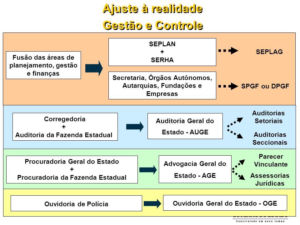 Ajuste à realidade Gestão e Controle Ajuste à realidade Gestão e Controle Fusão das áreas de planejamento, gestão e finanças SEPLAN + SERHA Secretaria