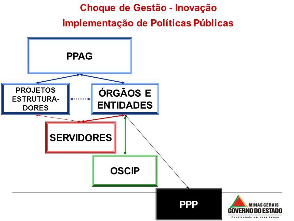 Choque de Gestão - Inovação Implementação de Políticas Públicas PPAG ÓRGÃOS E ENTIDADES PROJETOS ESTRUTURA- DORES OSCIP SERVIDORES PPP