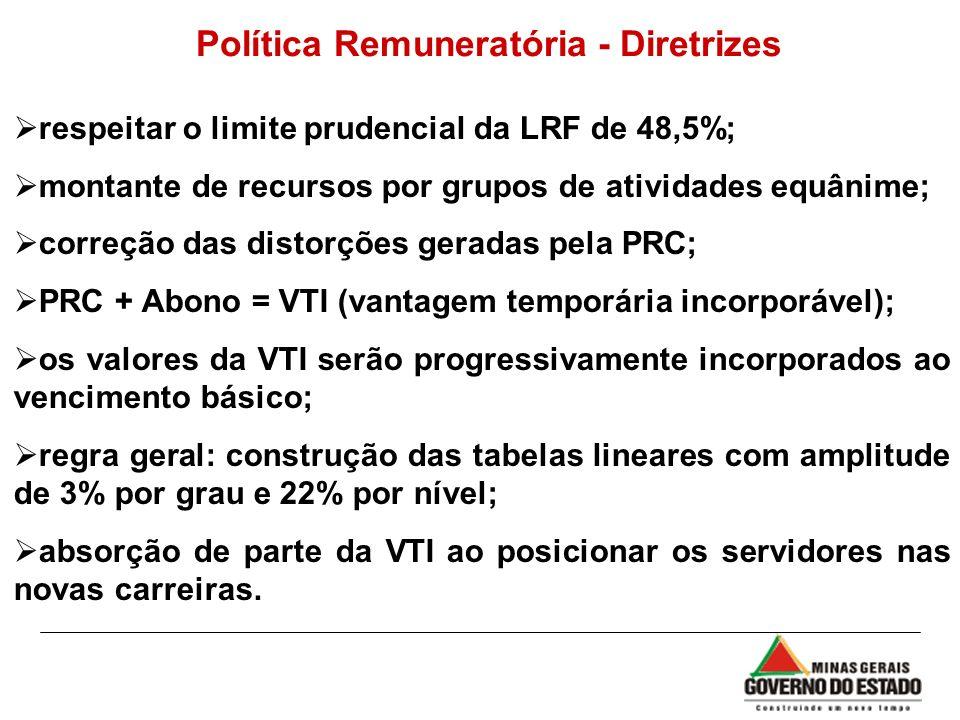 Política Remuneratória - Diretrizes respeitar o limite prudencial da LRF de 48,5%; montante de recursos por grupos de atividades equânime; correção da