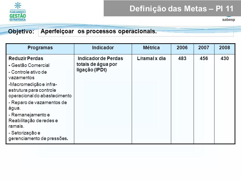 ProgramasIndicadorMétrica200620072008 Reduzir Perdas - Gestão Comercial - Controle ativo de vazamentos -Macromedição e infra- estrutura para controle