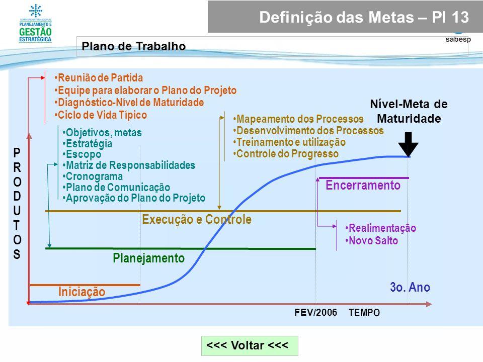 <<< Voltar <<< Plano de Trabalho Definição das Metas – PI 13 TEMPO Nível-Meta de Maturidade PRODUTOSPRODUTOS 3o. Ano Iniciação Planejamento Execução e