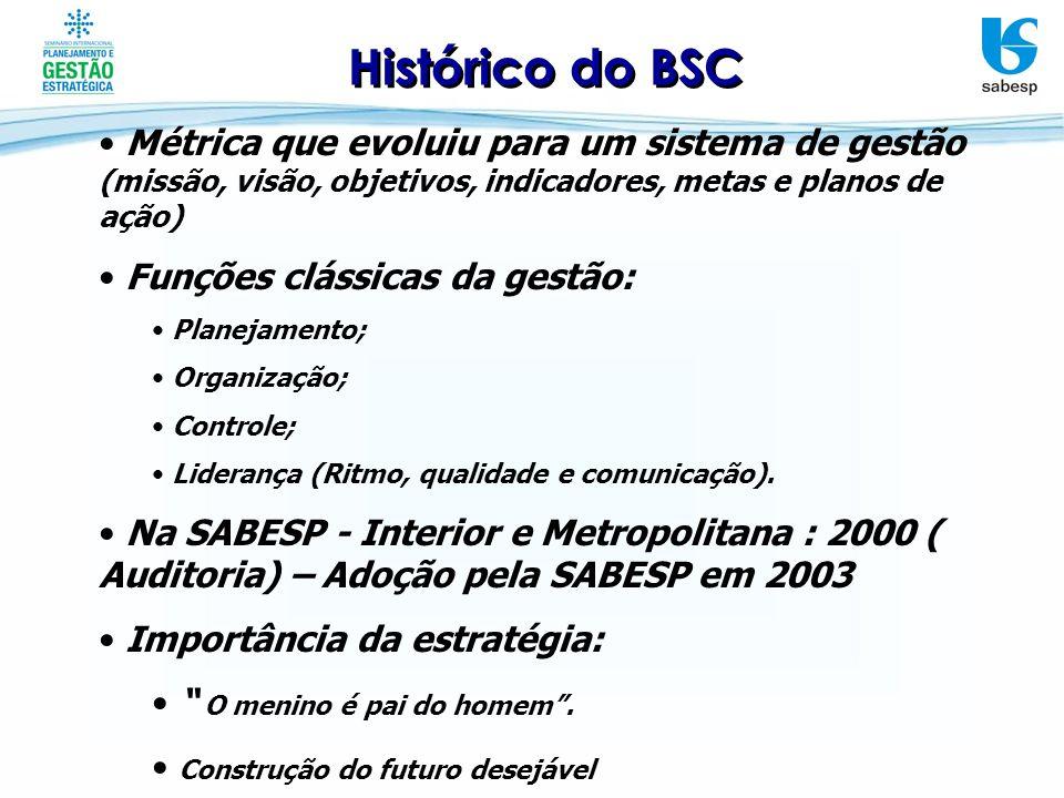 Histórico do BSC Métrica que evoluiu para um sistema de gestão (missão, visão, objetivos, indicadores, metas e planos de ação) Funções clássicas da ge