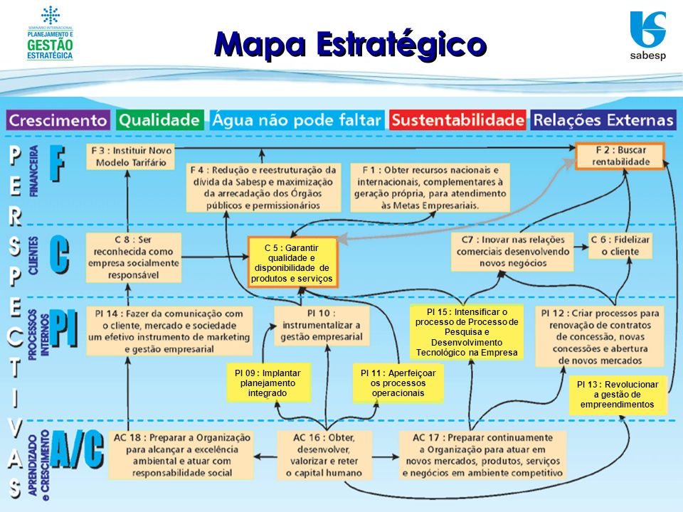 Mapa Estratégico C 5 : Garantir qualidade e disponibilidade de produtos e serviços PI 15 : Intensificar o processo de Processo de Pesquisa e Desenvolv