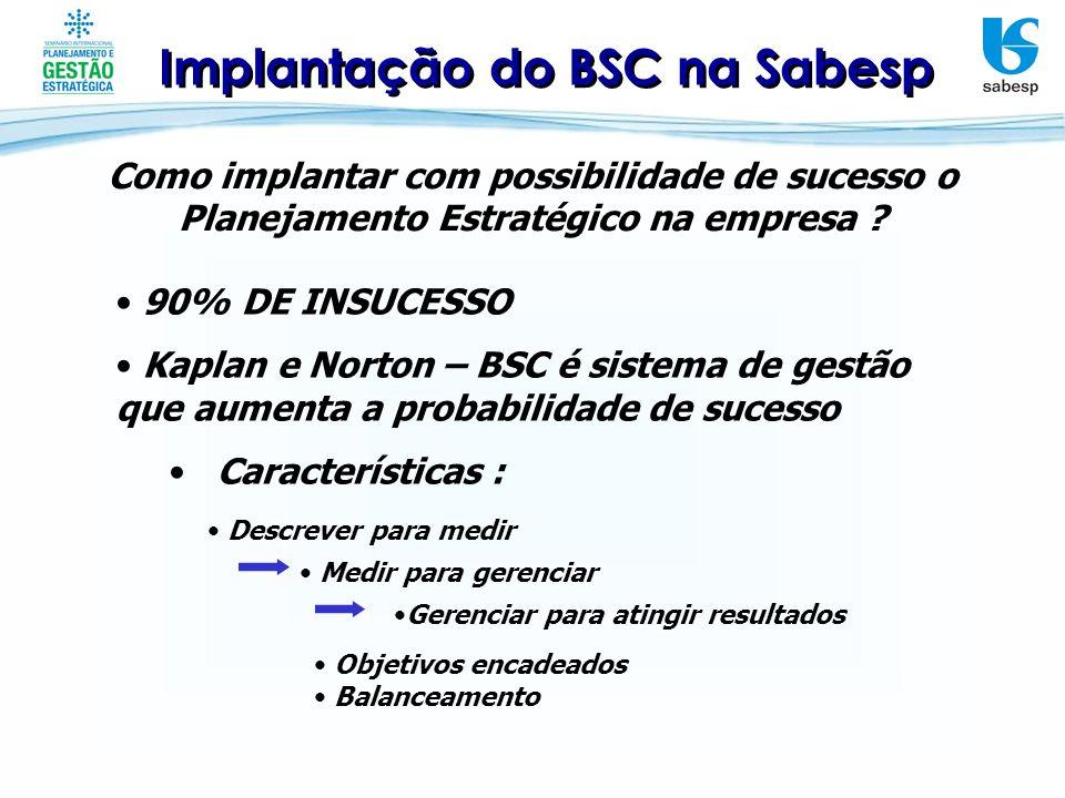 Implantação do BSC na Sabesp Como implantar com possibilidade de sucesso o Planejamento Estratégico na empresa ? 90% DE INSUCESSO Kaplan e Norton – BS