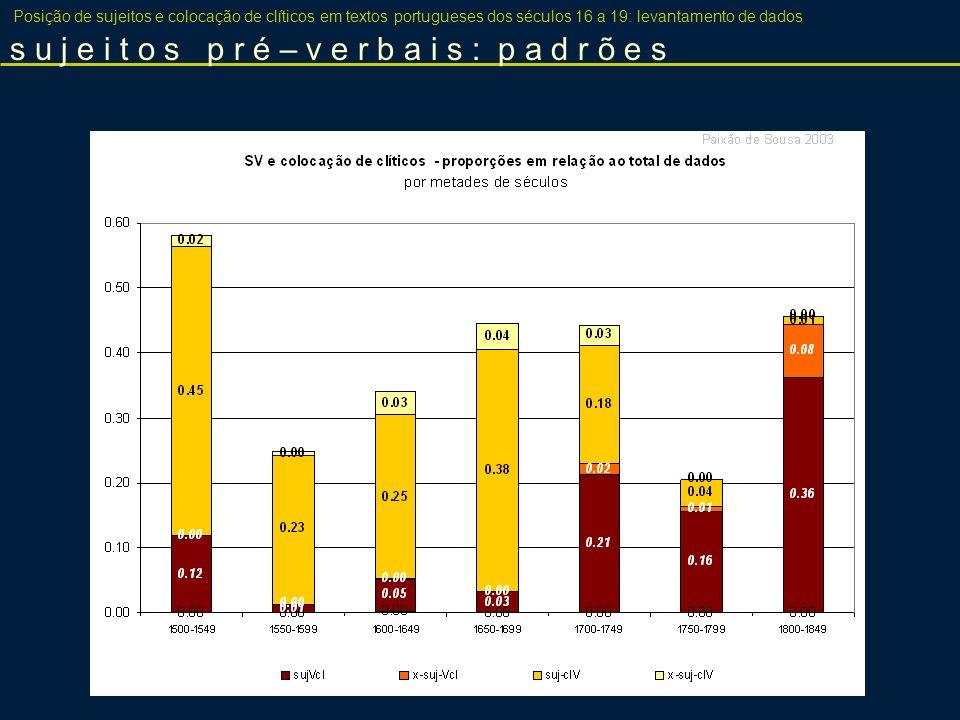 Posição de sujeitos e colocação de clíticos em textos portugueses dos séculos 16 a 19: levantamento de dados s u j e i t o s p r é – v e r b a i s : p