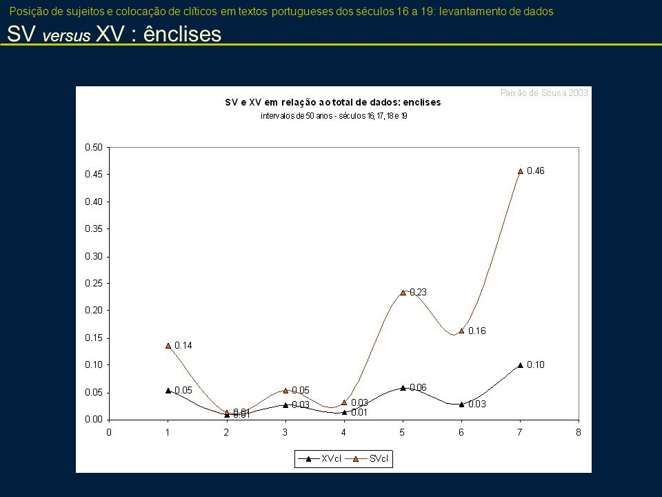 SV versus XV : ênclises