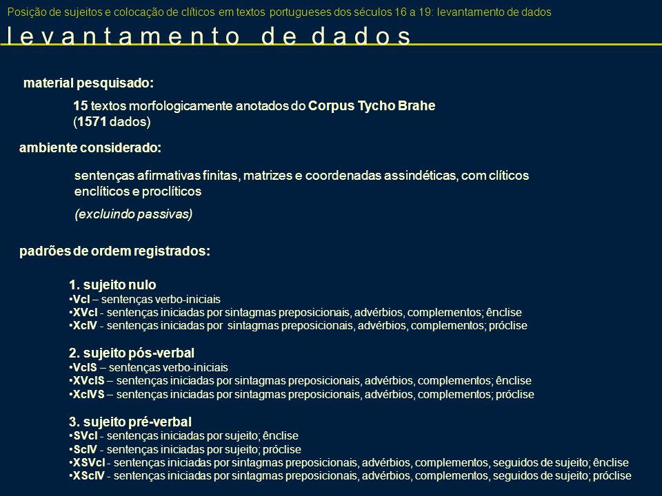 Posição de sujeitos e colocação de clíticos em textos portugueses dos séculos 16 a 19: levantamento de dados p a d r õ e s r e g i s t r a d o s