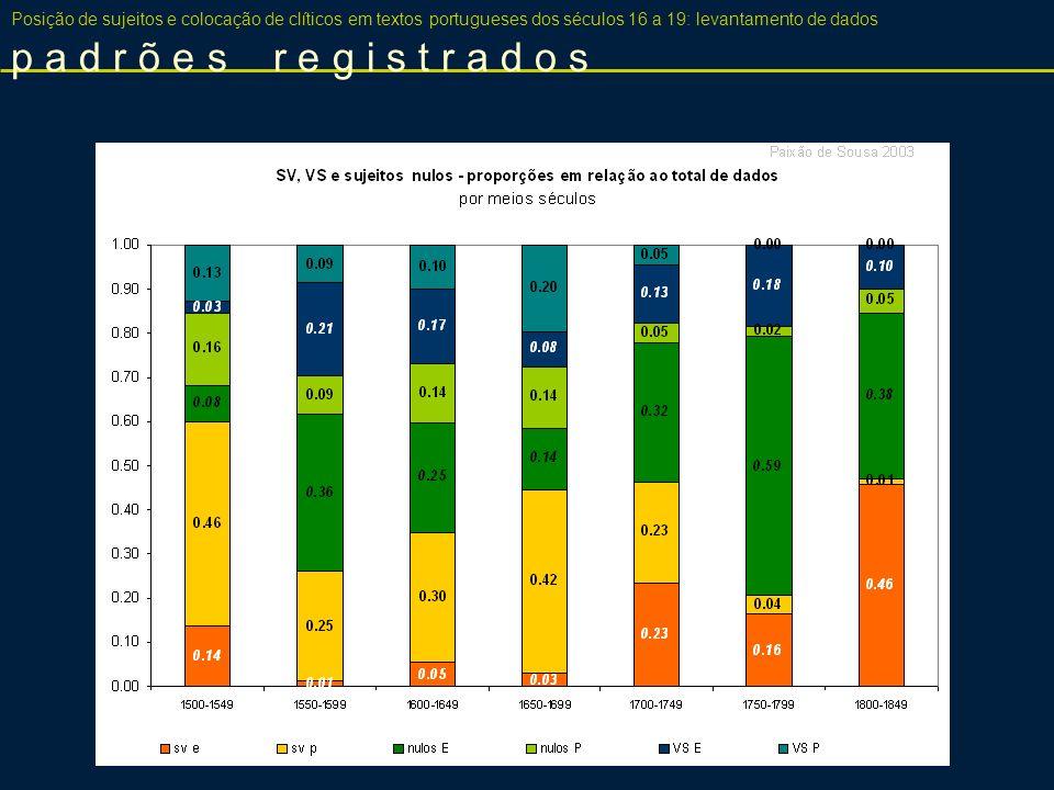 SVcl/VS Posição de sujeitos e colocação de clíticos em textos portugueses dos séculos 16 a 19: levantamento de dados