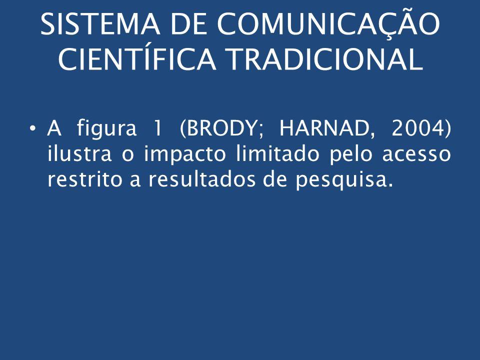 SISTEMA DE COMUNICAÇÃO CIENTÍFICA TRADICIONAL A figura 1 (BRODY; HARNAD, 2004) ilustra o impacto limitado pelo acesso restrito a resultados de pesquis