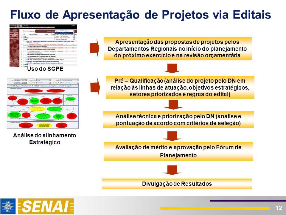 12 Fluxo de Apresentação de Projetos via Editais Apresentação das propostas de projetos pelos Departamentos Regionais no início do planejamento do pró