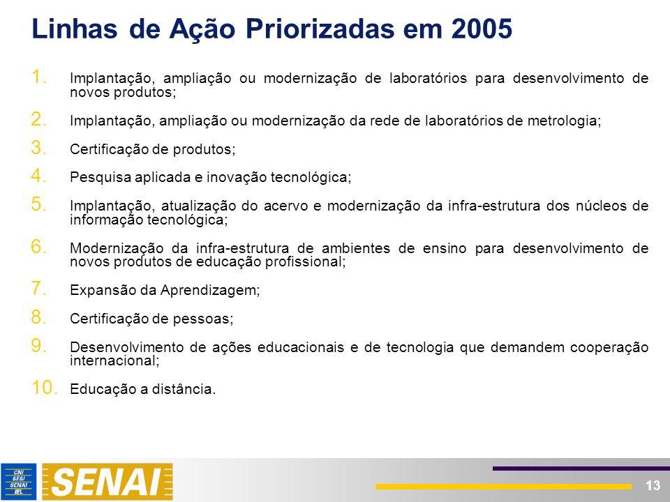 13 Linhas de Ação Priorizadas em 2005 1. Implantação, ampliação ou modernização de laboratórios para desenvolvimento de novos produtos; 2. Implantação