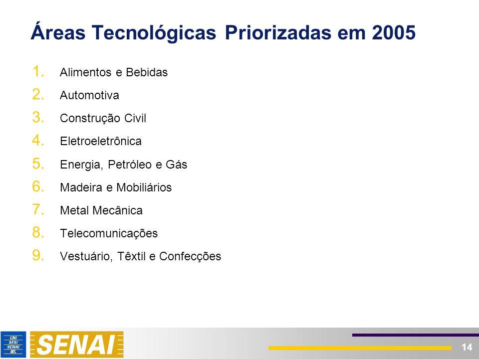 14 Áreas Tecnológicas Priorizadas em 2005 1. Alimentos e Bebidas 2. Automotiva 3. Construção Civil 4. Eletroeletrônica 5. Energia, Petróleo e Gás 6. M