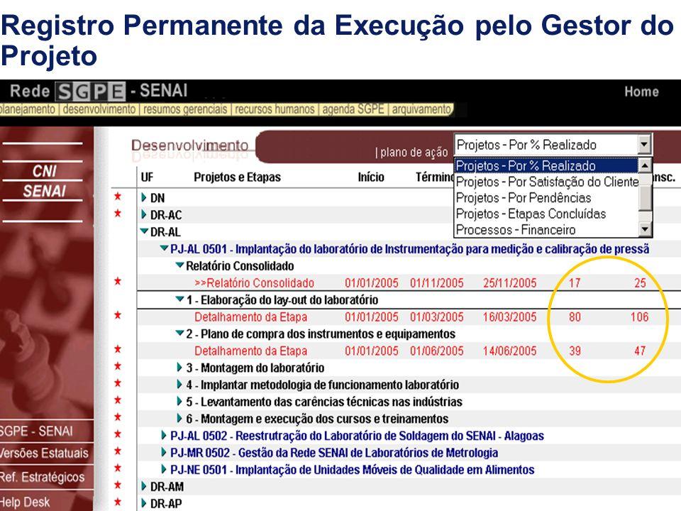 18 Registro Permanente da Execução pelo Gestor do Projeto