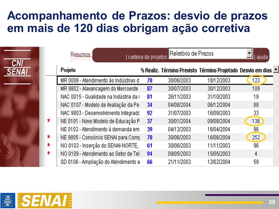 20 Acompanhamento de Prazos: desvio de prazos em mais de 120 dias obrigam ação corretiva