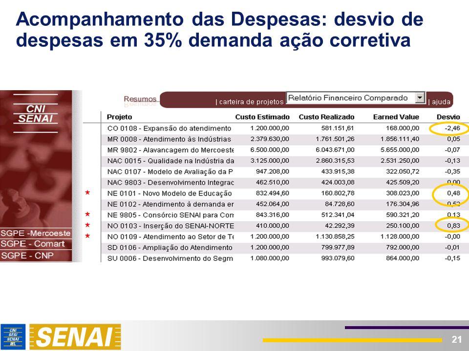 21 Acompanhamento das Despesas: desvio de despesas em 35% demanda ação corretiva