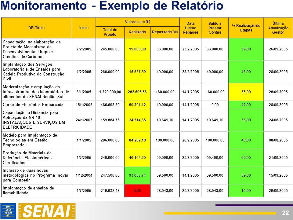 22 Monitoramento - Exemplo de Relatório DR-TítuloInício Valores em R$ Data Último Repasse Saldo a Prestar Contas % Realização de Etapas Última Atualiz